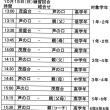 15日の練習試合の組合せ予定表です。