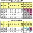 東京アパッチプレイオフ確定!<4月25日順位表>