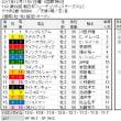 ■朝日杯FS結果報告