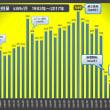 2017年月別「電気使用量」グラフと解説(ロッキーの節電大作戦)