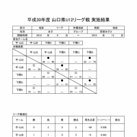[開催中]山口県U12リーグ戦(西部)第1節