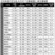 本当に人気のある大学は何処か?(大学入試実志願者数)、東洋大学は5位。