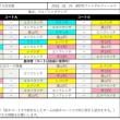 3/25フットサルリーグ組み合わせ☆