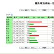 2013年の馬券収支報告。