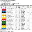 ■大阪杯結果報告