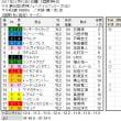 ■阪神JF結果報告