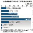 金融機関がすすめる投資信託の半分は儲からないことが明らかに