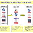 ブルーレイコピーガードaacsとは、AACSキー、AACS再生できない原因、AACS解除方法