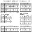 [組合せ]平成30年度U15リーグ戦(後期)