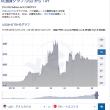迷惑な米の金利上昇が、新興国直撃。トルコ通貨30%急落!