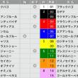 7/15【函館記念[GⅢ]】[馬連][ワイド]