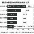 消費税ABC② 転嫁困難な営業破壊税