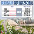 香港から広州までの高速鉄道料金、HK$260に。