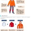 冬山に対応した服装、上半身に着る物の巻