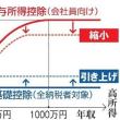 2018年税制、サラリーマン控除を縮小&配偶者控除年収要件150万円にUP