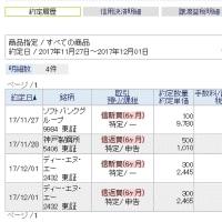 268.18円高