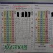 今日のゴルフ挑戦記(156)/東名厚木CC/アウト→イン(B)