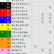 6/4【安田記念[GⅠ]】[3連複]的中!予感