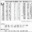 電友会富山ゴルフクラブコンペ開催    富山県支部