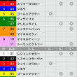 1/21【AJCC[GⅡ]】[3連複]的中!予感