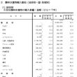 日本の農水産業/輸入超過8.6兆円/食料自給率39%の現実
