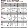 ★第29回愛知県中学生ラグビー県大会リーグ戦結果+決勝トーナメント組み合わせ★