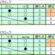 「FNBLマスターズトーナメント\'09」 LIVE