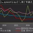 アジアウォッチ:中国の第3四半期GDPは伸び率鈍化も