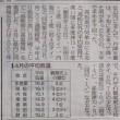 1472話 「 4月の気温 」 5/3・木曜(曇・晴)