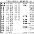 平成29年度第2回電友福井ゴルフコンペの開催     福井県支部
