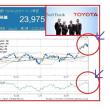 トヨタ、SBと提携は危機感!?