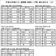 〔大会情報〕平成30年度U15リーグ戦(後期)