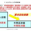 FP3 過去問題<201005.01_03>