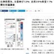 朝日新聞調査、政党支持率で「立憲民主党」13%と「希望」11%、野党第一党へ!問題は22日の投票率!元湖西市長・三上元さん浜松入りで「立憲」応援!
