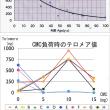 テロメアの加齢による減少とヘリカル炭素(CMC)によるテロメアの増加