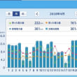 太陽光発電HEMS集計 (2018年4月) ミニソーラー横浜青葉発電所