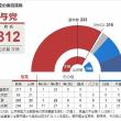 自民・公明で312議席獲得 改憲発議に必要な3分の2超