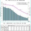 学校保健統計調査-平成29年度(速報)DMF歯数0.82