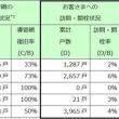 大阪ガス 復旧状況
