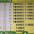 3DS カルチョビット 高額年俸 経営難
