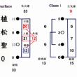 北島三郎さん次男の大野誠さんが死去 〈姓名判断では様々な同格をお持ちでした〉