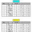1/14(日)ORMリザルト②