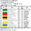 ■重賞1レースchoiceラウンド(10/7~10/9)結果報告