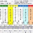 【みやこステークス2017大穴予想】◎タムロミラクルが奇跡を起こす!!