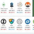 BitcoinとBitcoin Cashの反比例現象が明確!