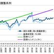 10-12月期GDP2次・上方修正の中身は悪い兆し