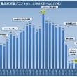 #7月度電気使用量「112kWh」 過去最高の2004年と比べ「82%減」(ロッキーの節電大作戦)