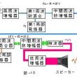 TOITAの「航空無線通信士受験塾」第21期工学第4章DSB送受信機 (3)DSB受信機の構成その2