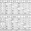 〔大会結果〕第62回中国高校選手権山口県予選会