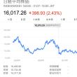 今回の中国株、オイルショックの株価下落はリーマンショック級か、それ以上